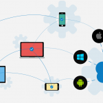 Cross-Platform Software: Why Businesses Now Wanting Them?